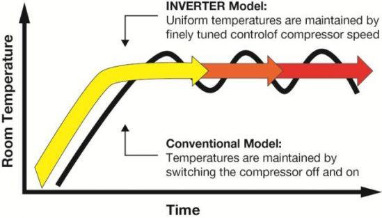 Invertermodel