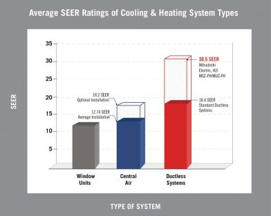 Average SEER Rating of Cooling & Heating System Types
