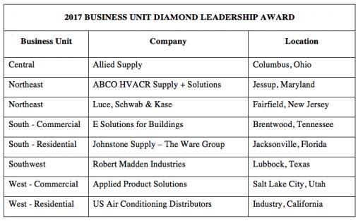 2017 Business Leadership Award