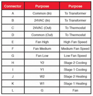 CN105 connector purpose chart