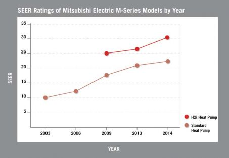 SEER Ratings of Mitsubishi Electric M-Series Models by Year