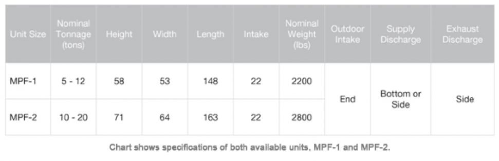 Available Units Chart for MPF-1 and MPF2